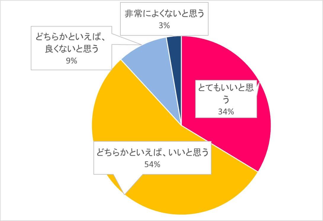 89%の人がお気に入りの音楽を流すことに好意的